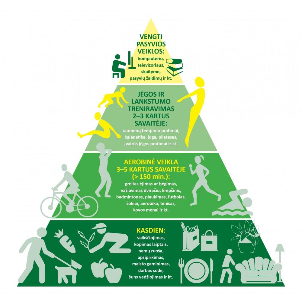 Parengta suaugusiųjų fizinio aktyvumo piramidė