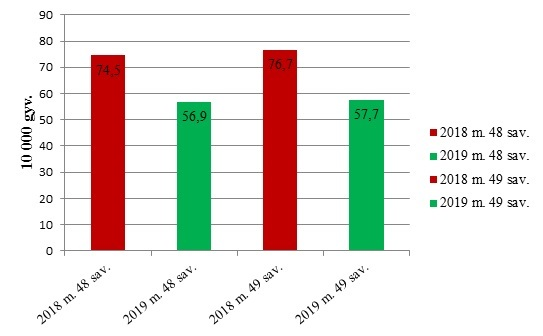 Sergamumas ūminėmis viršutinių kvėpavimo takų infekcijomis Prienų rajone 2018-2019 m. 48–49 savaites