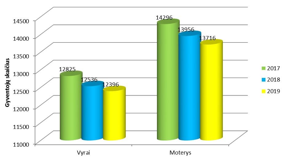 Prienų rajono gyventojų demografinių duomenų apžvalga