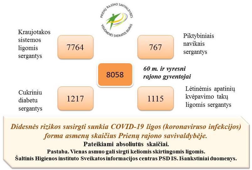 Didesnės rizikos susirgti sunkia COVID-19 ligos (koronaviruso infekcijos) forma asmenų skaičius Prienų rajono savivaldybėje