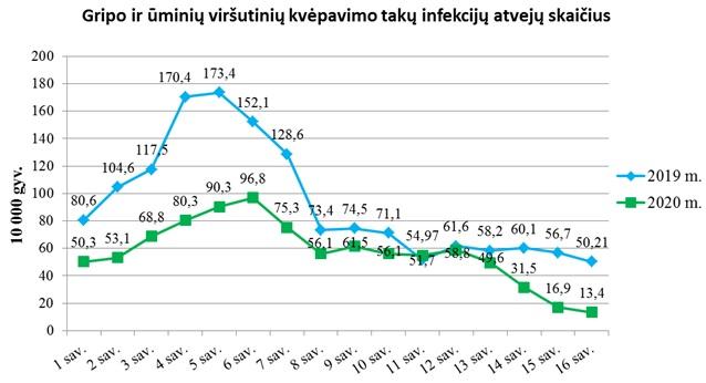 Sergamumas Prienų rajone gripu ir ŪVKTI 2019 m. ir 2020 m. 1-16 savaitėmis
