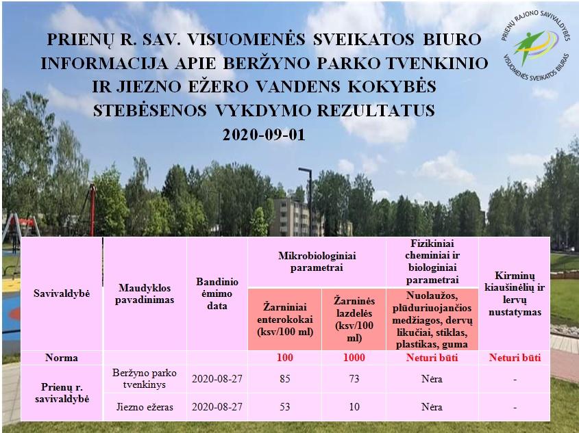 Beržyno parko tvenkinio ir Jiezno ežero vandens kokybė gera