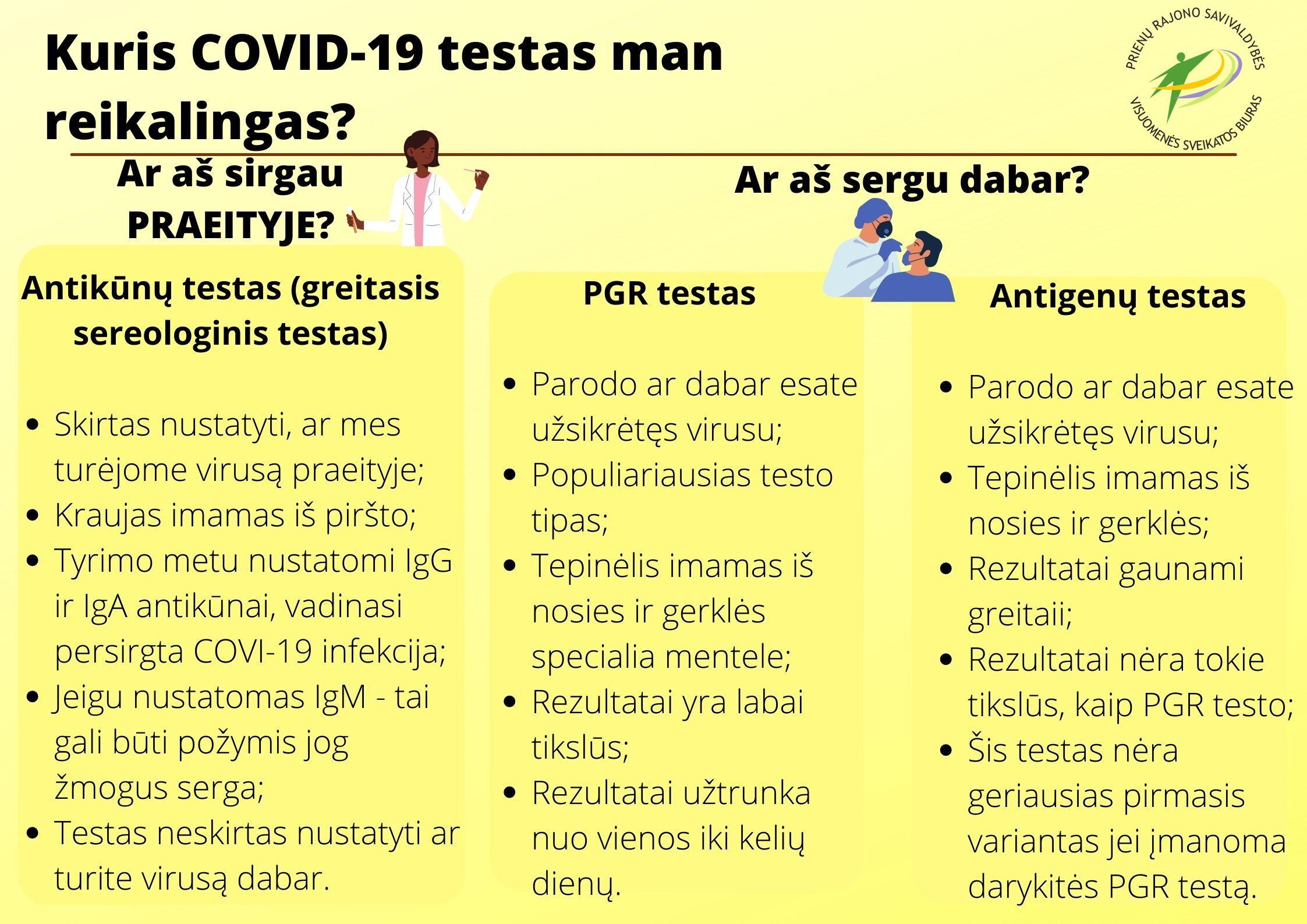 Kuris COVID-19 testas man reikalingas?